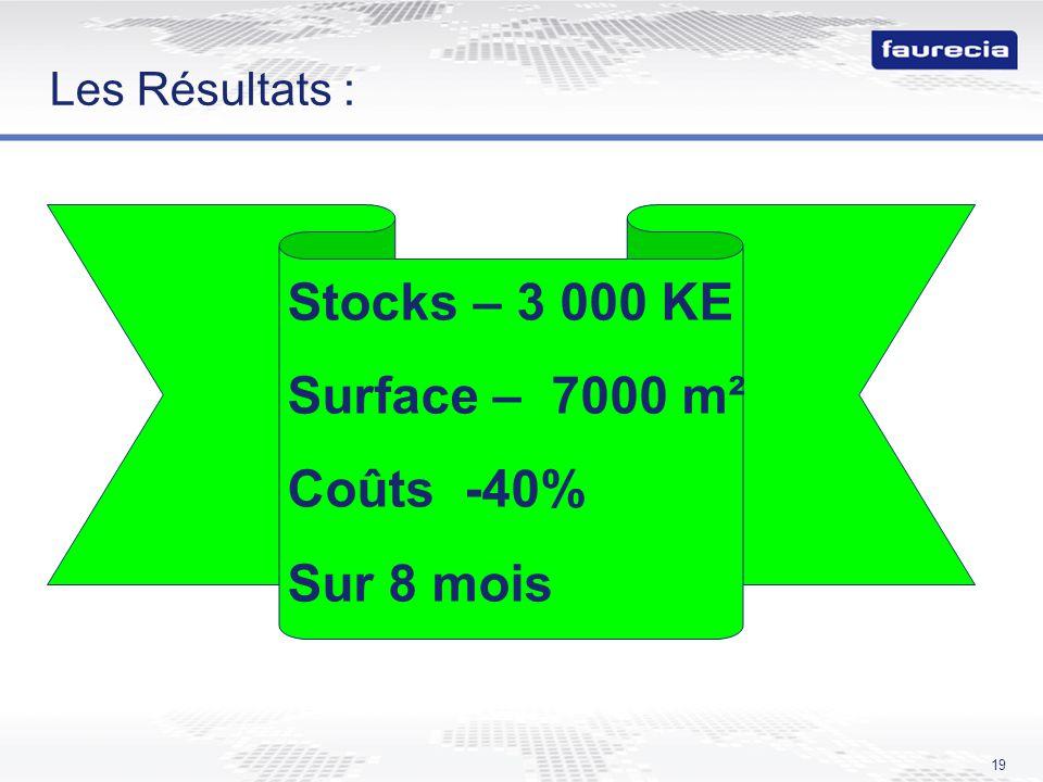 Stocks – 3 000 KE Surface – 7000 m² Coûts -40% Sur 8 mois