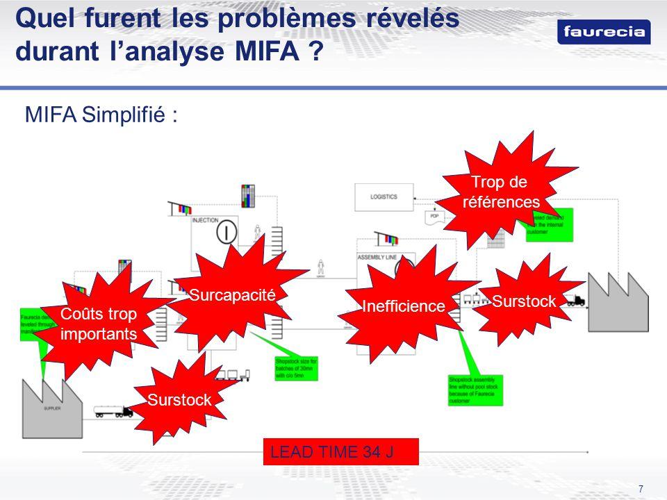 Quel furent les problèmes révelés durant l'analyse MIFA