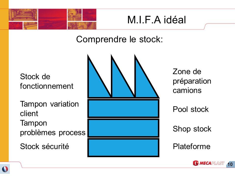 M.I.F.A idéal Comprendre le stock: Zone de préparation camions
