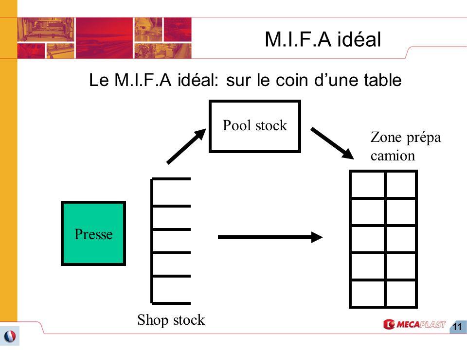 Le M.I.F.A idéal: sur le coin d'une table