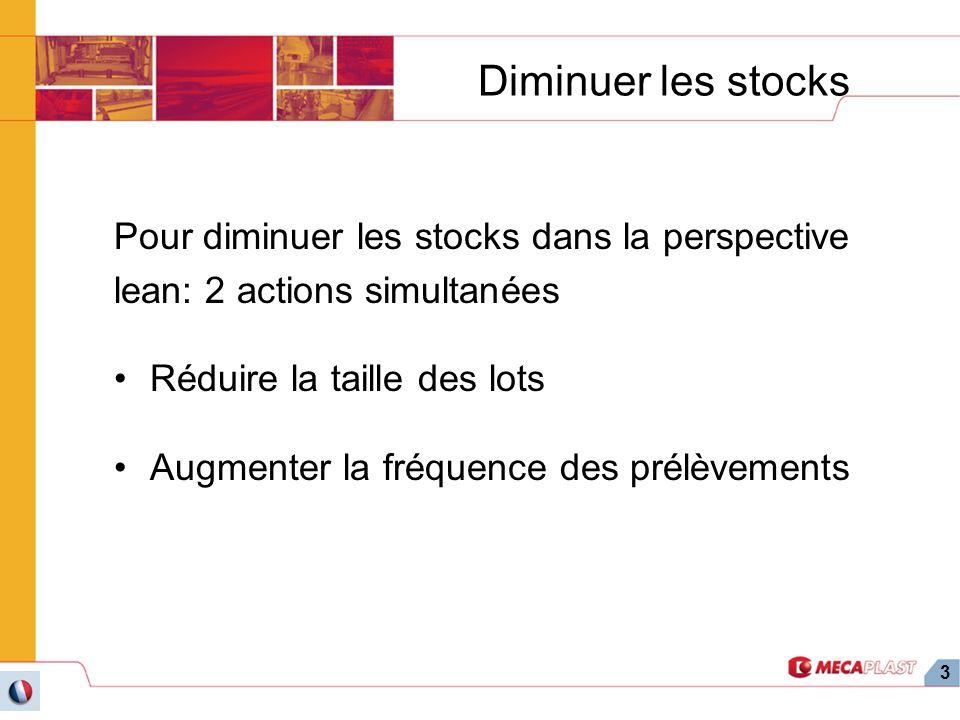 Diminuer les stocks Pour diminuer les stocks dans la perspective