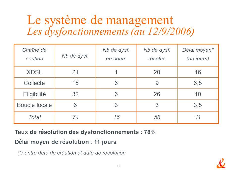 Le système de management Les dysfonctionnements (au 12/9/2006)
