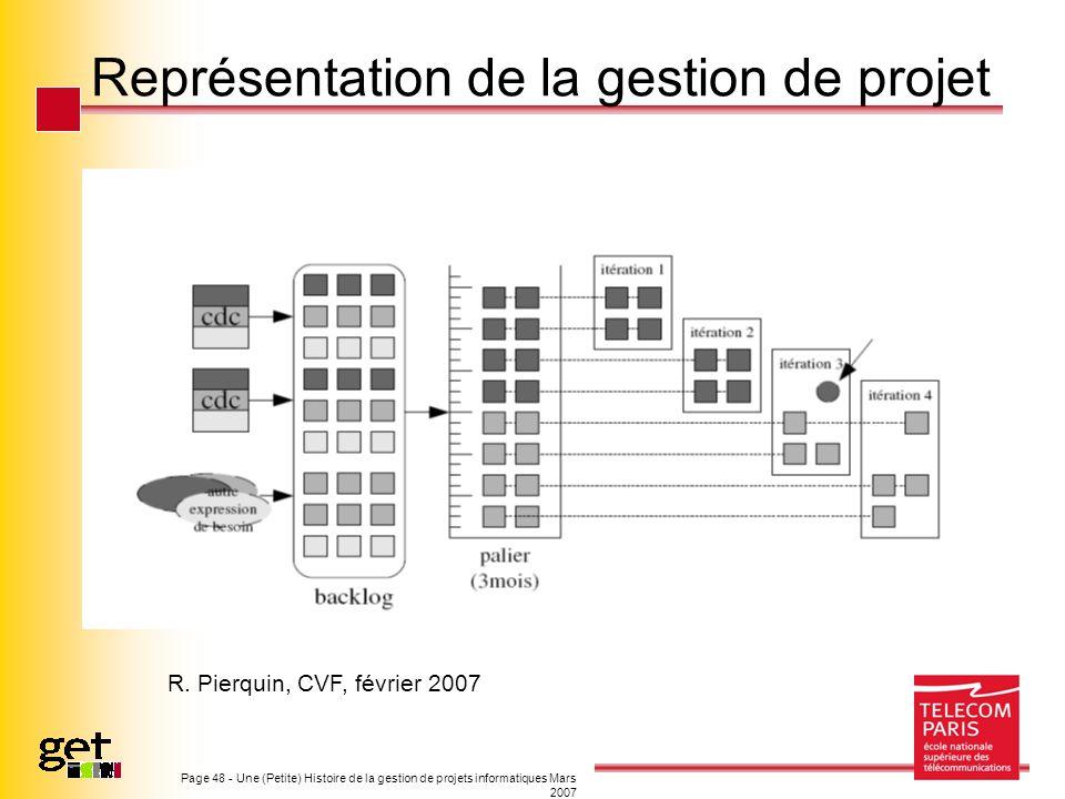 Représentation de la gestion de projet