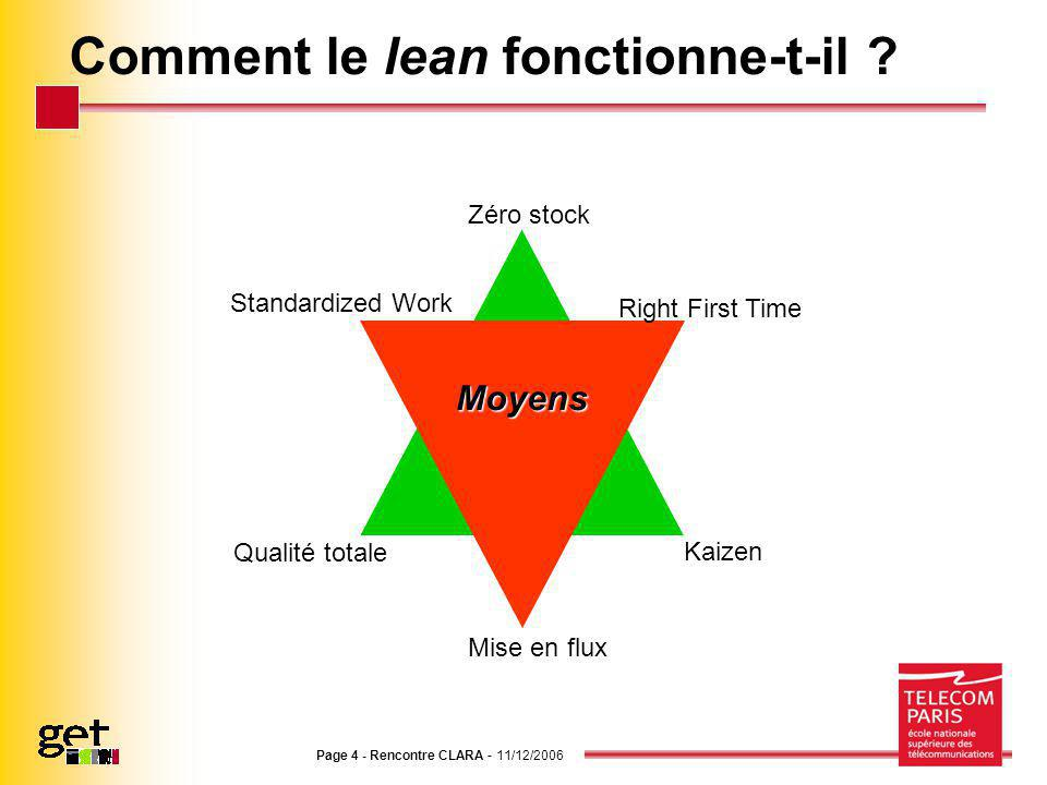 Comment le lean fonctionne-t-il
