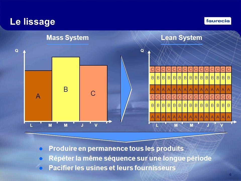 Le lissage A B C Mass System Produire en permanence tous les produits