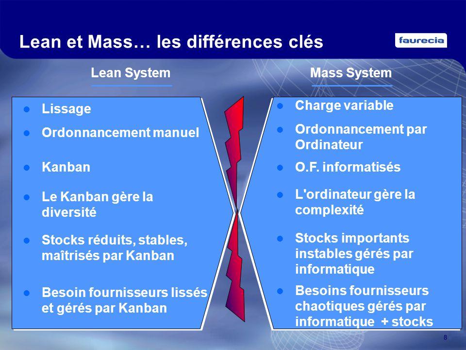 Lean et Mass… les différences clés