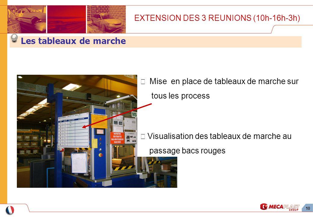 Les tableaux de marche EXTENSION DES 3 REUNIONS (10h-16h-3h)