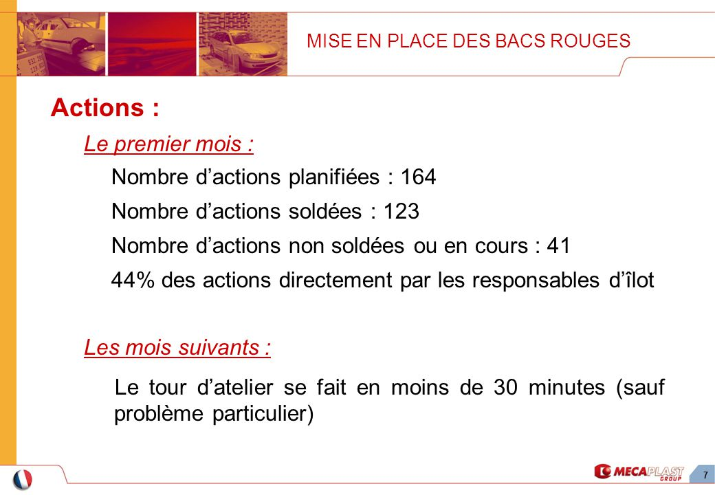 Actions : Le premier mois : Nombre d'actions planifiées : 164