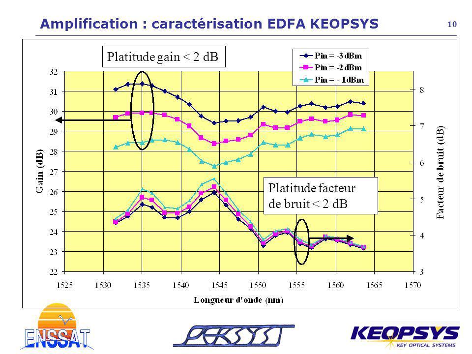 Amplification : caractérisation EDFA KEOPSYS