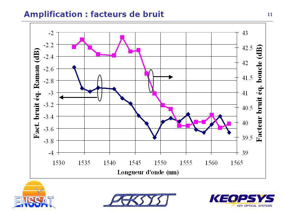 Amplification : facteurs de bruit