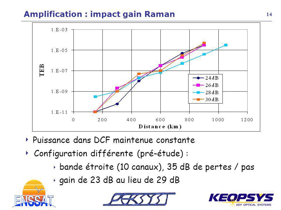  gain de 23 dB au lieu de 29 dB Amplification : impact gain Raman