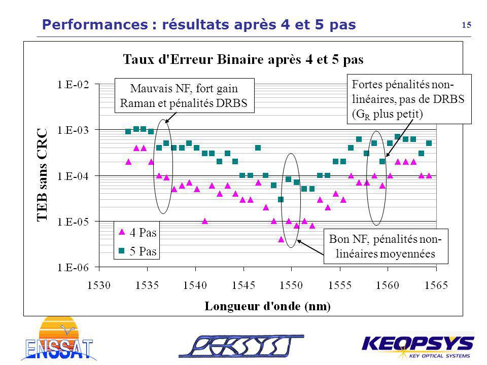 Performances : résultats après 4 et 5 pas