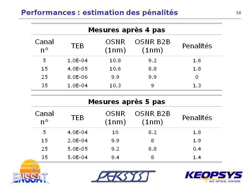 Performances : estimation des pénalités