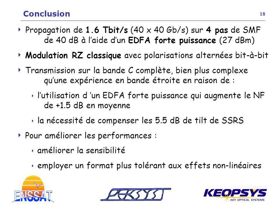 Conclusion 18.  Propagation de 1.6 Tbit/s (40 x 40 Gb/s) sur 4 pas de SMF de 40 dB à l'aide d'un EDFA forte puissance (27 dBm)