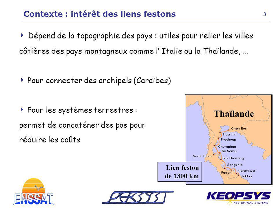 Thaïlande Contexte : intérêt des liens festons