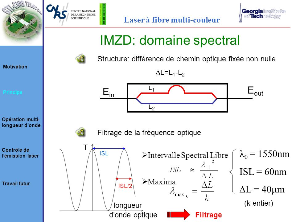IMZD: domaine spectral