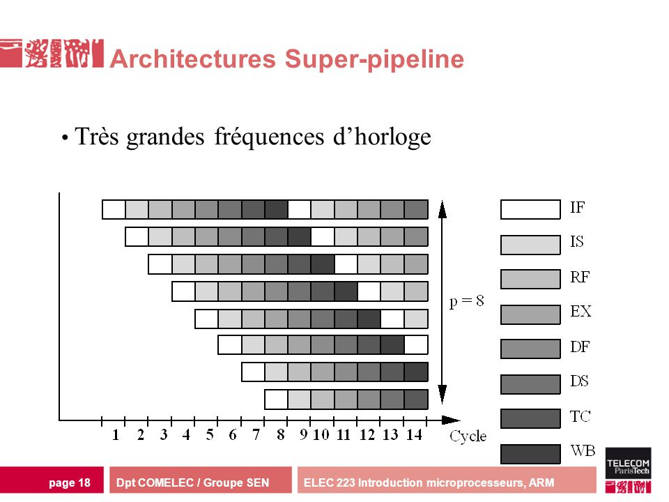 Architectures Super-pipeline