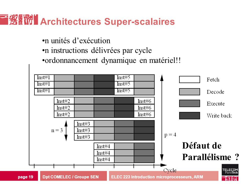 Architectures Super-scalaires