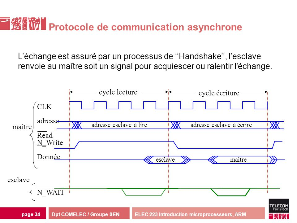 Protocole de communication asynchrone
