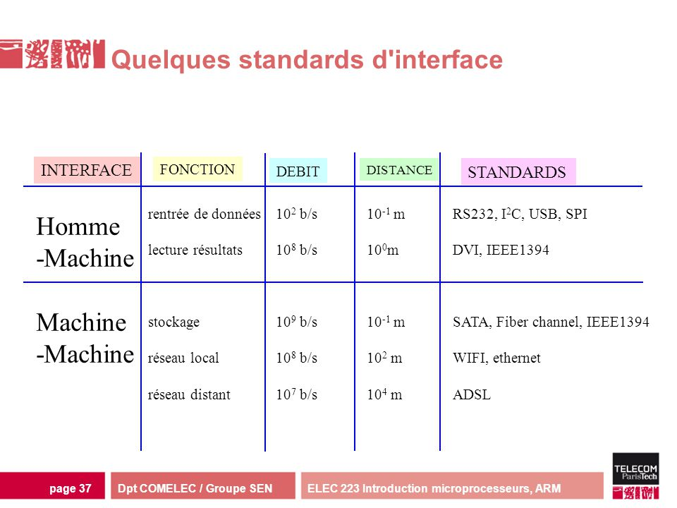 Quelques standards d interface
