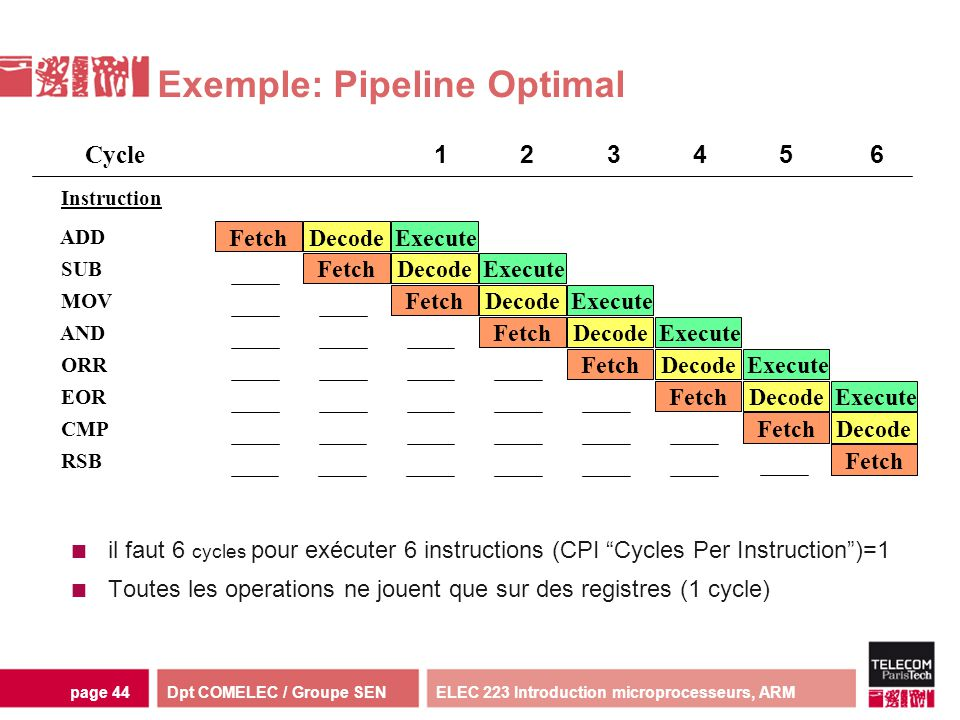 Exemple: Pipeline Optimal