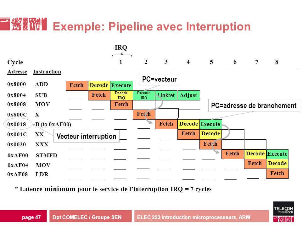 Exemple: Pipeline avec Interruption