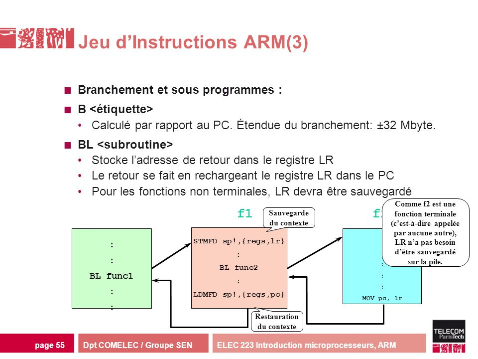 Jeu d'Instructions ARM(3)