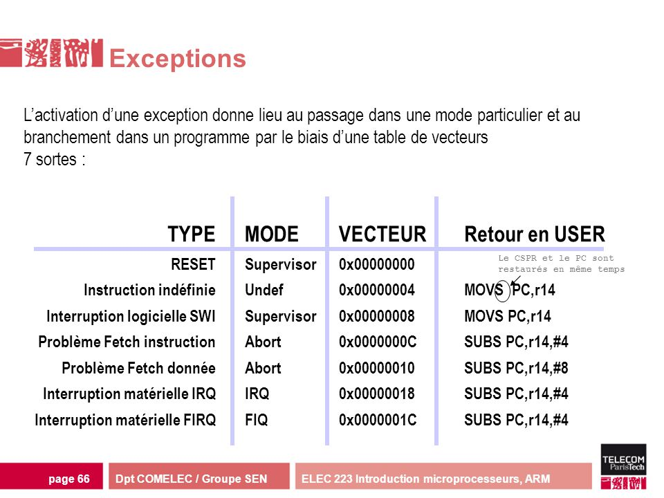 Exceptions TYPE MODE VECTEUR Retour en USER