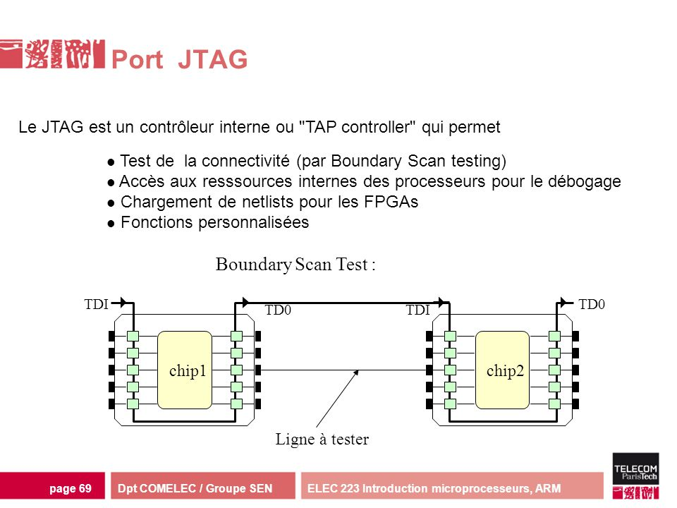 Port JTAG Boundary Scan Test :