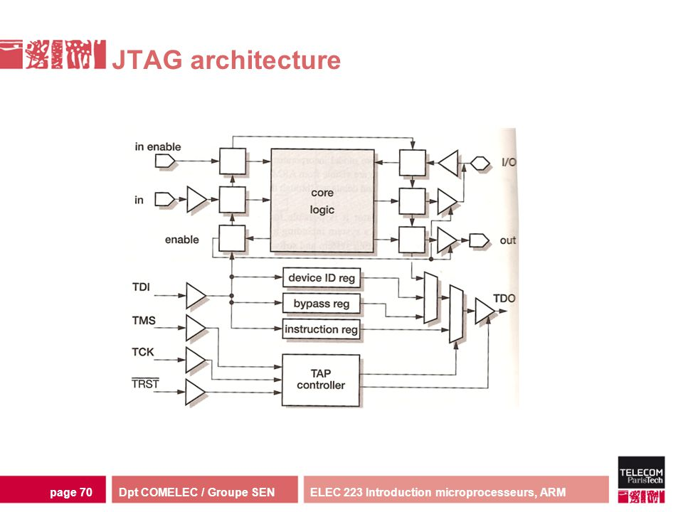 JTAG architecture ELEC 223 Introduction microprocesseurs, ARM