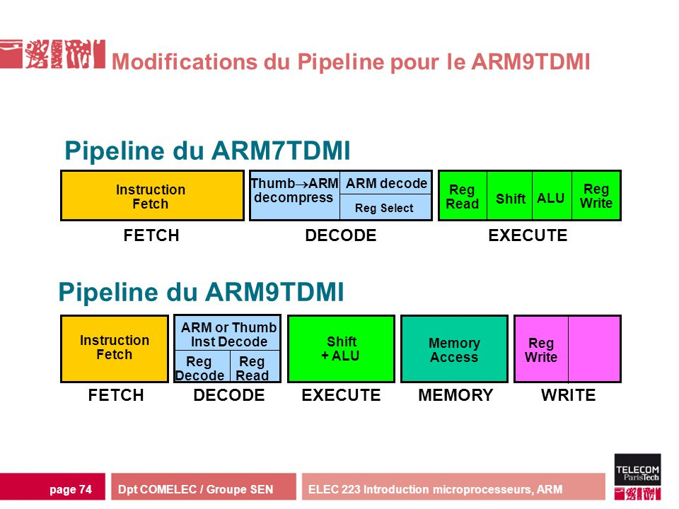 Modifications du Pipeline pour le ARM9TDMI