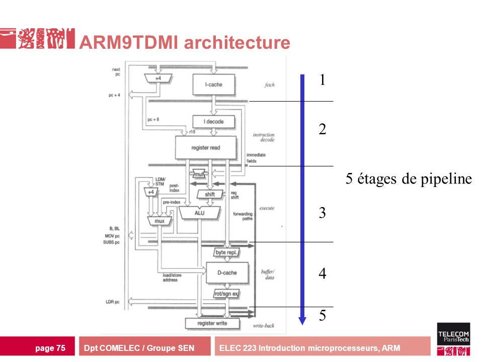 ARM9TDMI architecture 1 2 5 étages de pipeline 3 4 5