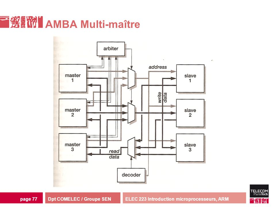AMBA Multi-maître ELEC 223 Introduction microprocesseurs, ARM