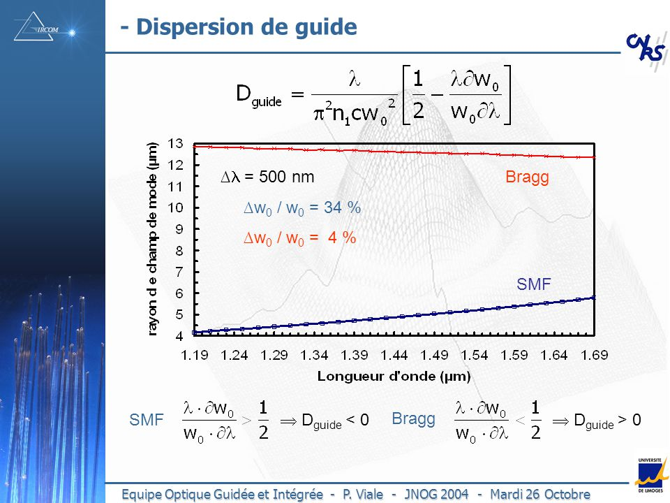 - Dispersion de guide ∆l = 500 nm ∆w0 / w0 = 34 % ∆w0 / w0 = 4 % Bragg