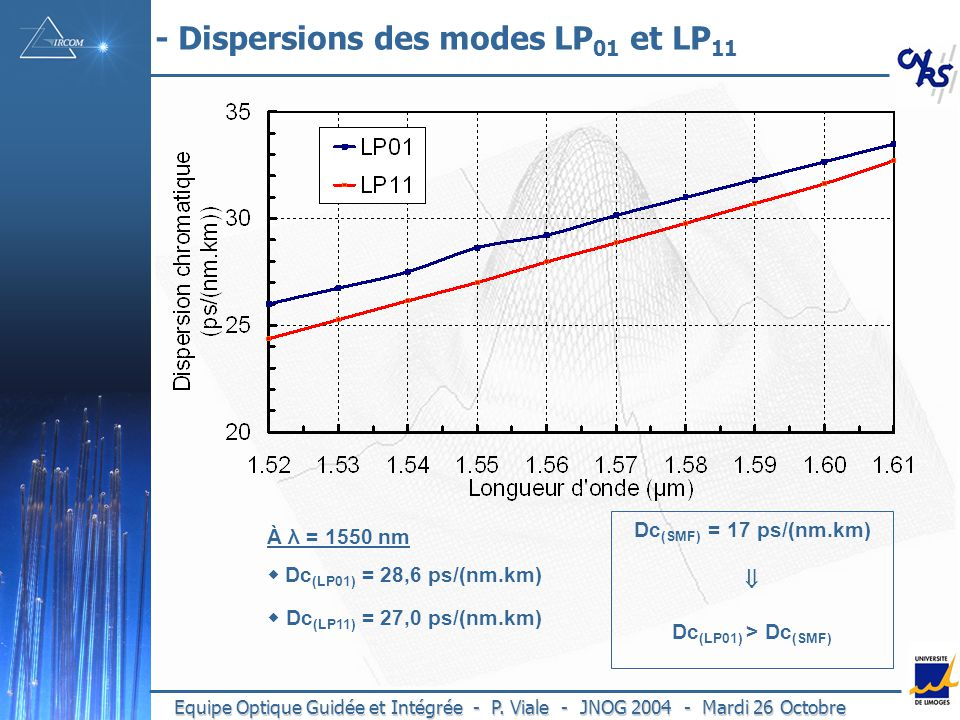 - Dispersions des modes LP01 et LP11