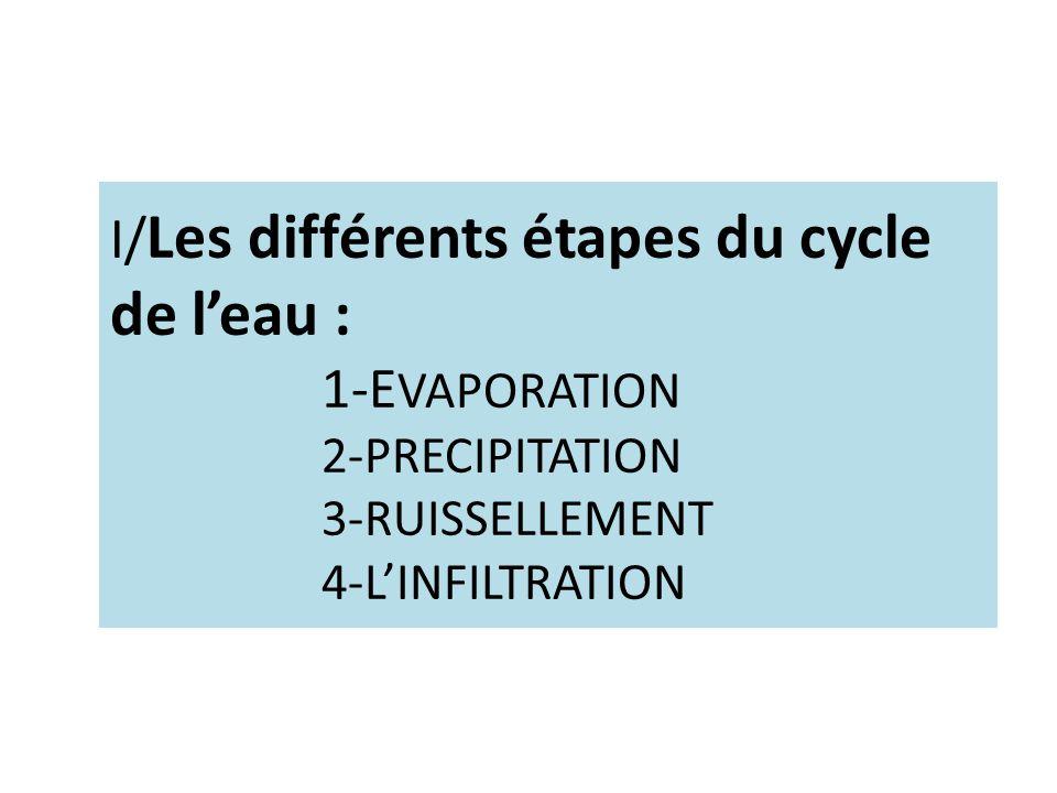 I/Les différents étapes du cycle de l'eau :. 1-EVAPORATION