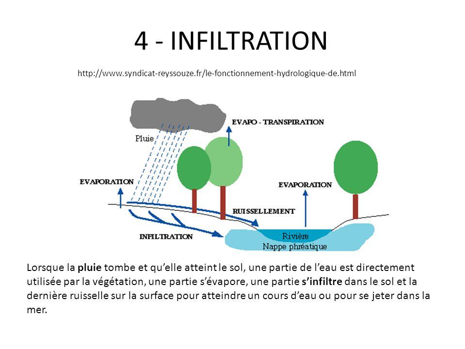 4 - INFILTRATION http://www.syndicat-reyssouze.fr/le-fonctionnement-hydrologique-de.html.