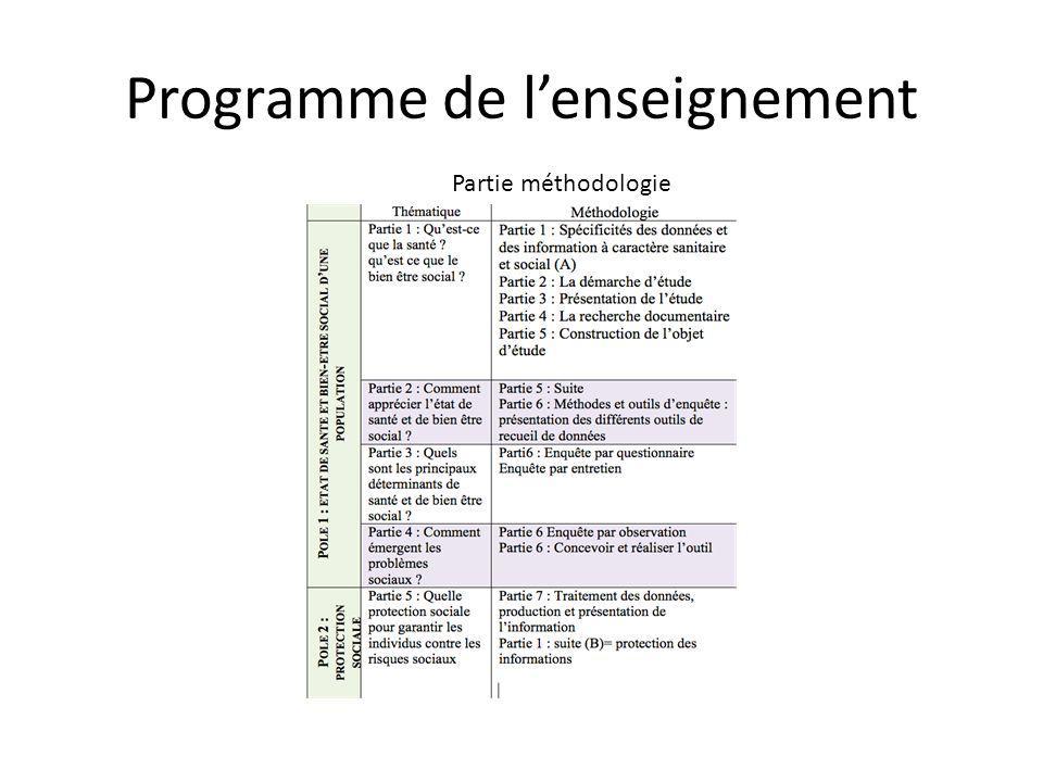 Programme de l'enseignement