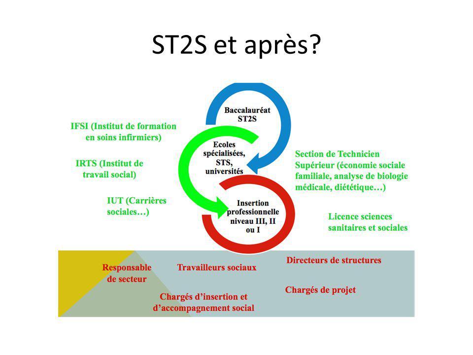 ST2S et après