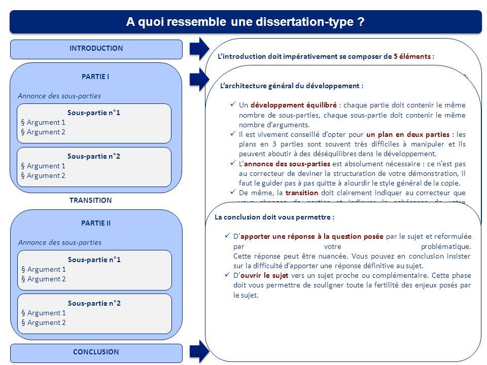 dissertation types