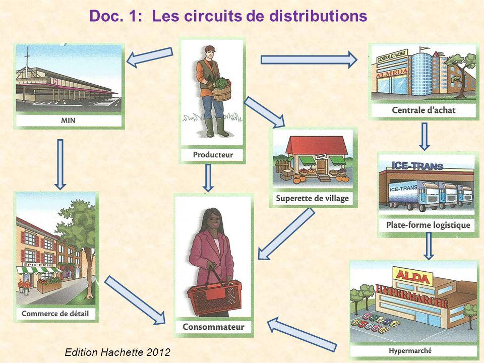 Doc. 1: Les circuits de distributions