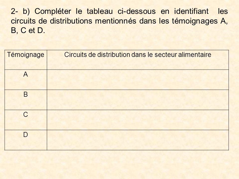 Circuits de distribution dans le secteur alimentaire