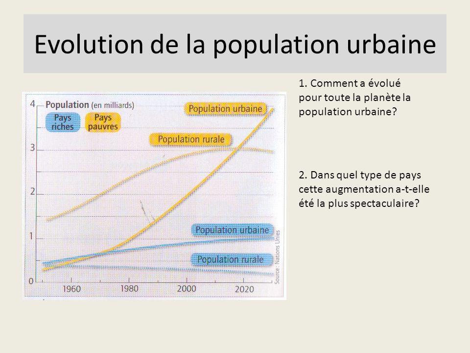 Evolution de la population urbaine