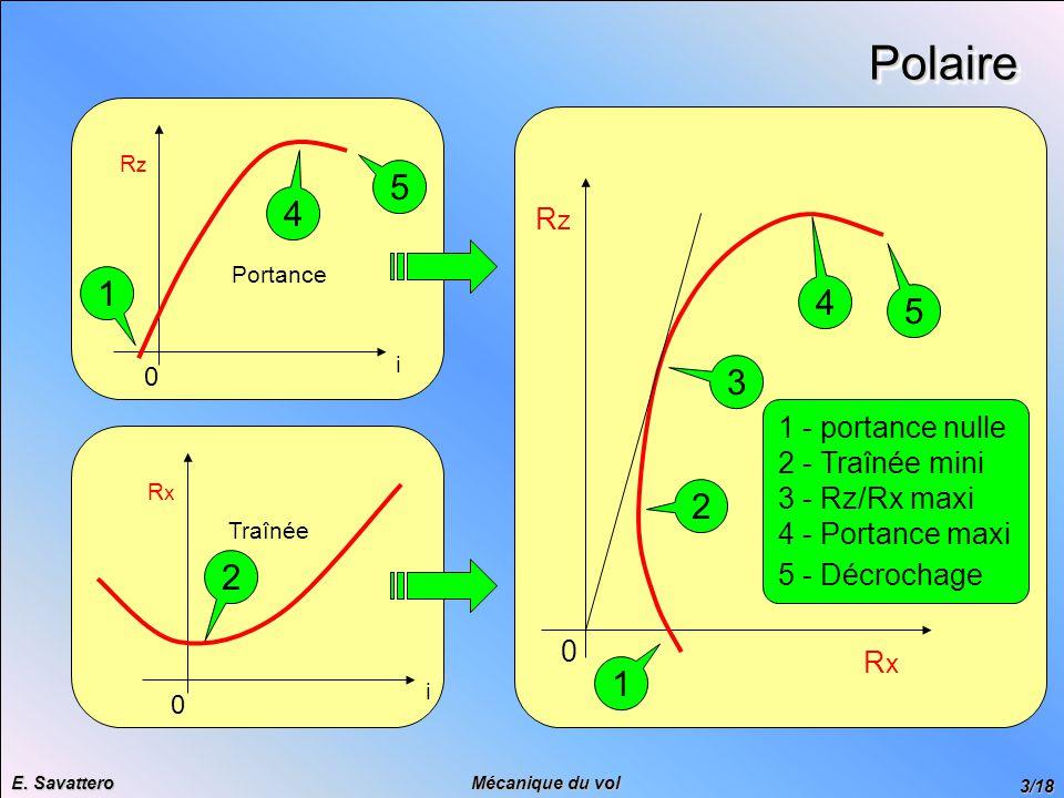 Polaire 5 4 1 4 5 3 2 2 1 Rz 1 - portance nulle 2 - Traînée mini