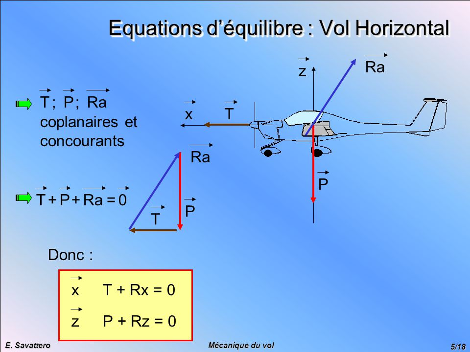 Equations d'équilibre : Vol Horizontal
