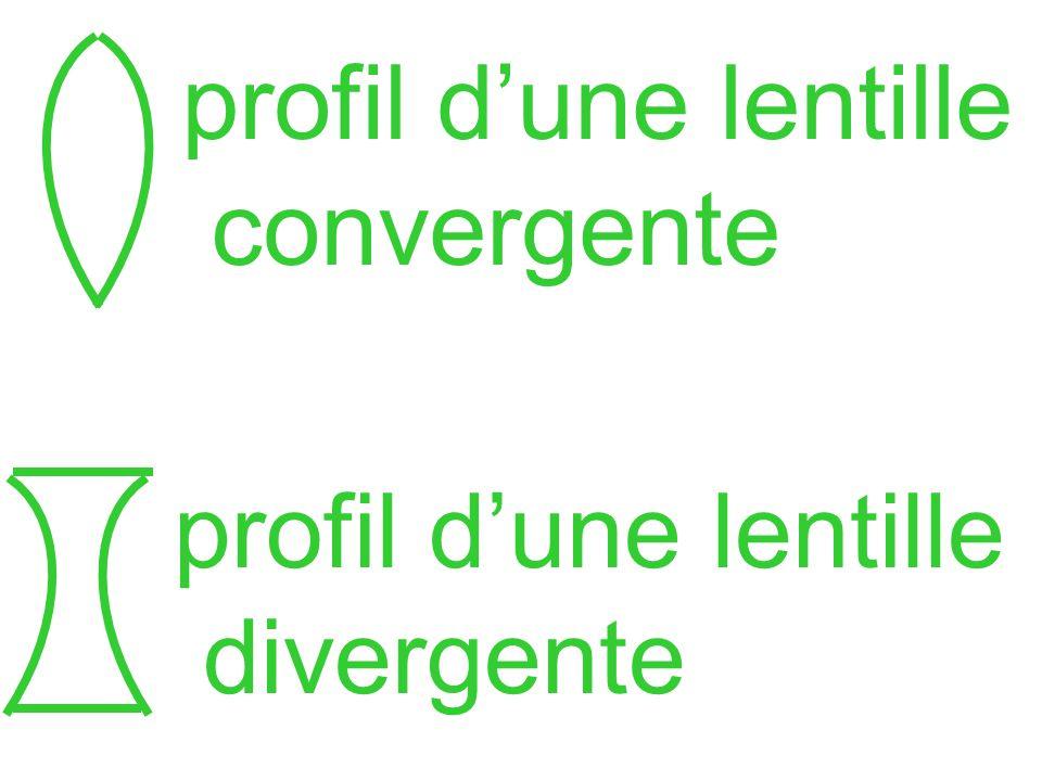 profil d'une lentille convergente