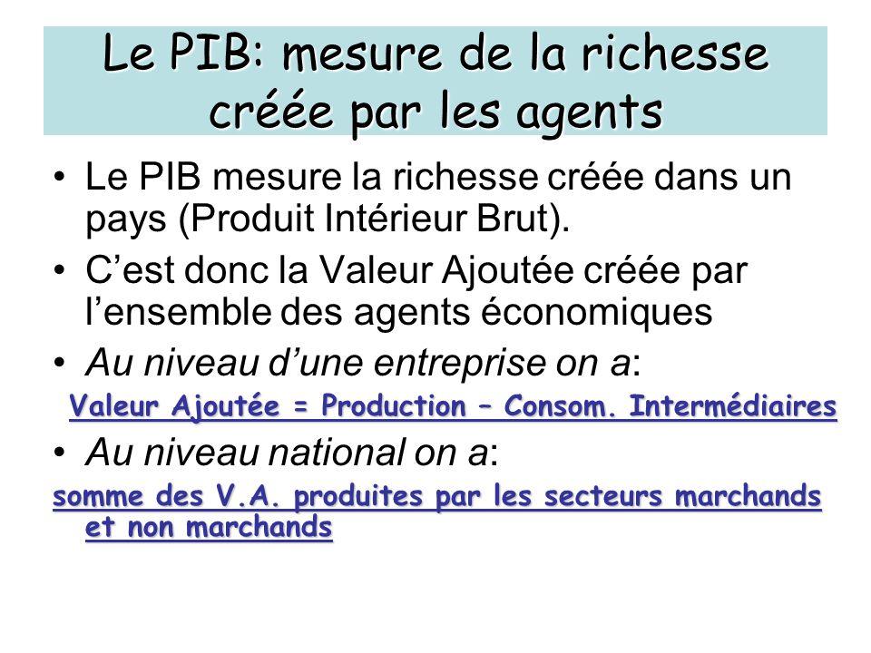 Le PIB: mesure de la richesse créée par les agents