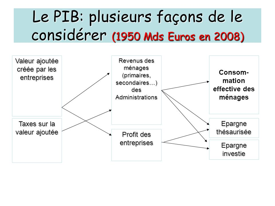 Le PIB: plusieurs façons de le considérer (1950 Mds Euros en 2008)