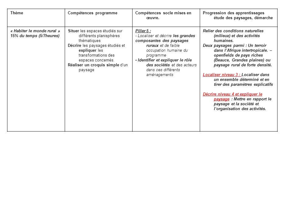 Thème Compétences programme. Compétences socle mises en œuvre. Progression des apprentissages étude des paysages, démarche.