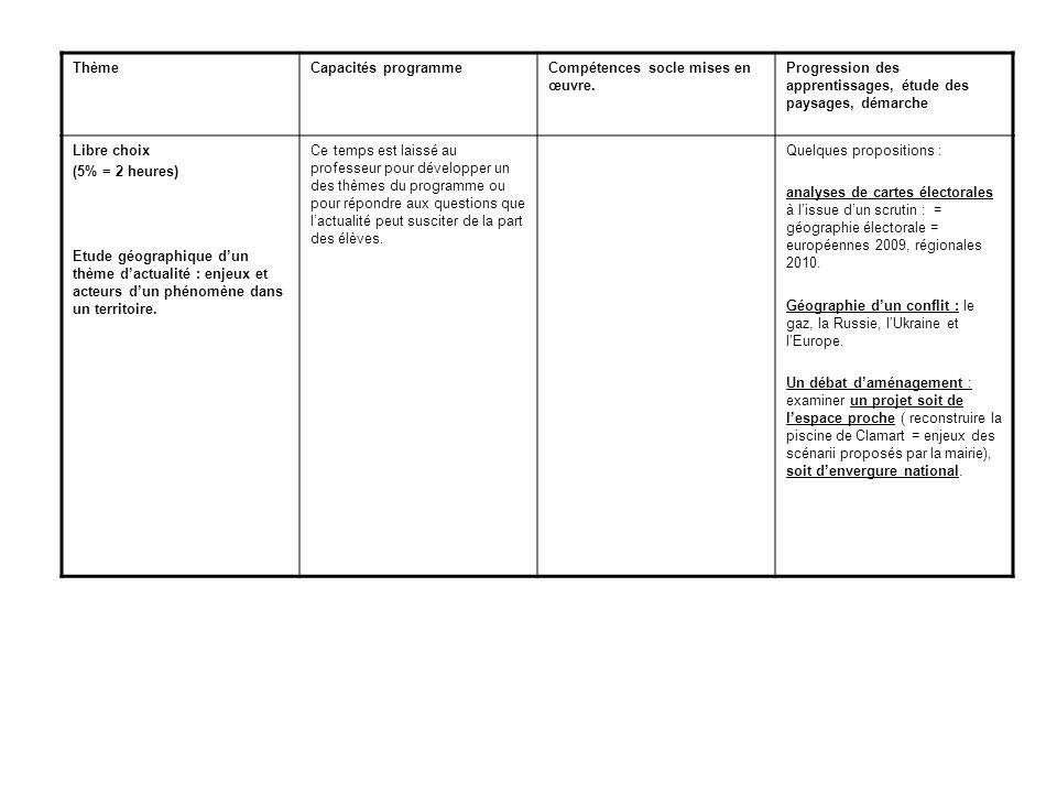 Thème Capacités programme. Compétences socle mises en œuvre. Progression des apprentissages, étude des paysages, démarche.